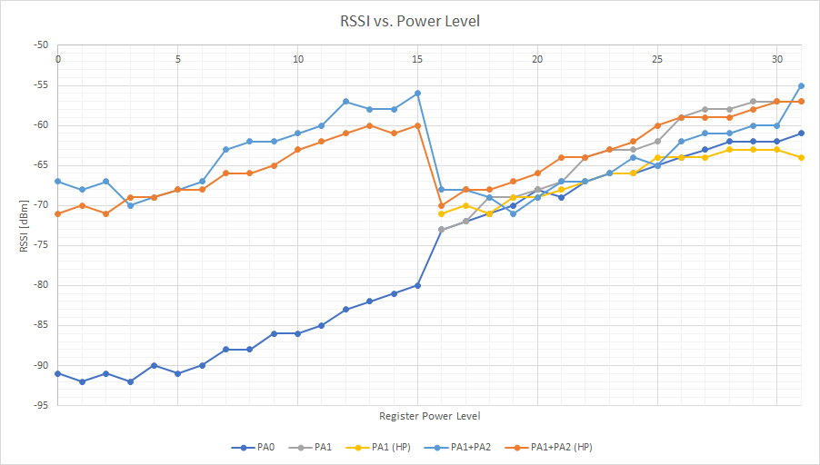 Figuring out the power level settings of HopeRF's RFM69 (H)W